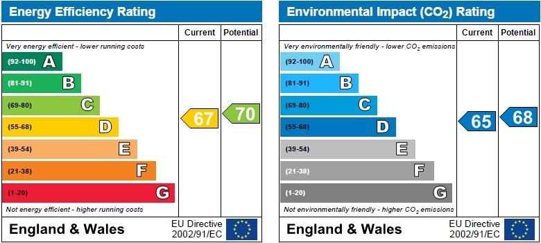 EPC Graph for Hayes, Kent