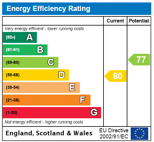 EPC Graph for Bromley, Kent