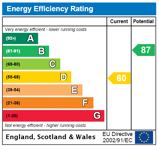 EPC Graph for Bromley Common, Kent