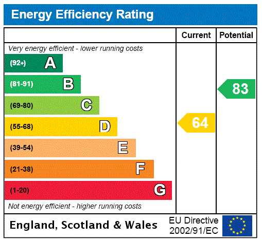 EPC Graph for Bickley, Kent