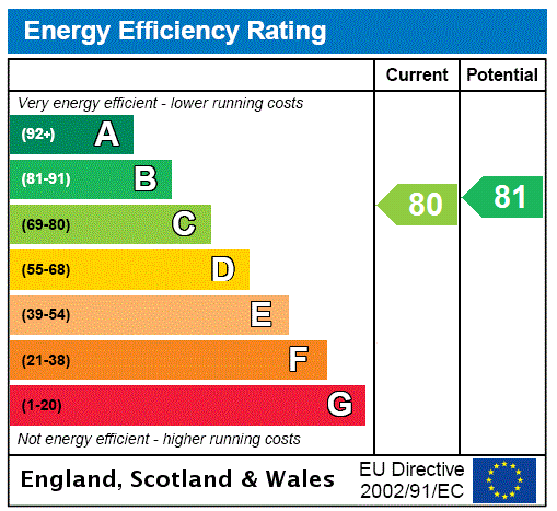 EPC Graph for Homesdale Road, Bromley, Kent