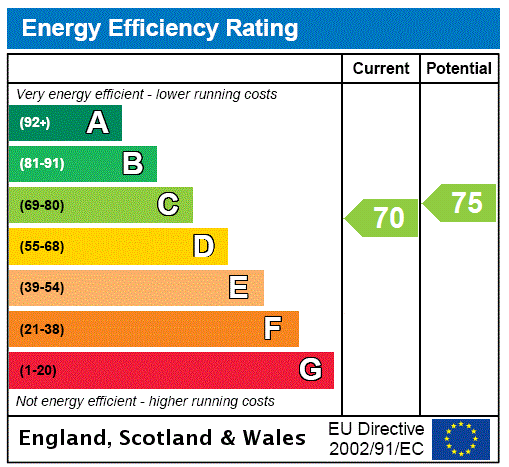 EPC Graph for Whitehaven Close, Bromley, Kent