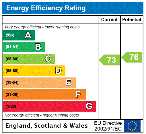 EPC Graph for Upper Park Road, Bromley, Kent
