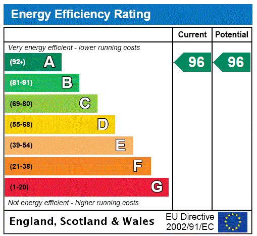 EPC Graph for Willoughby Lane, Bromley, Kent