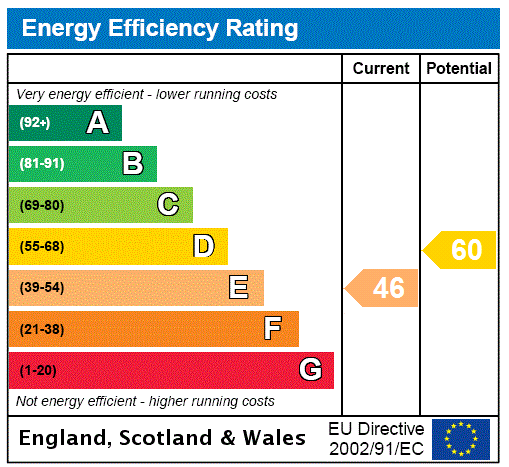 EPC Graph for Petts Wood, Kent