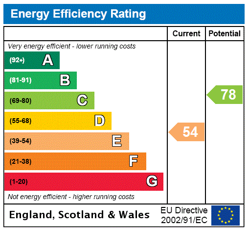 EPC Graph for Cottingley, Bingley, West Yorkshire