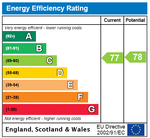 EPC Graph for Guiseley, Leeds, West Yorkshire