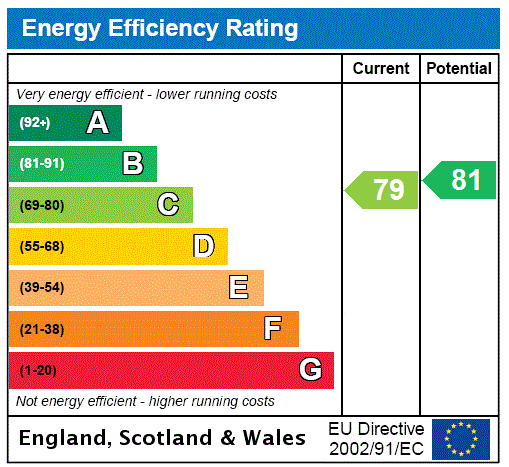 EPC Graph for Lady Lane, Bingley, West Yorkshire