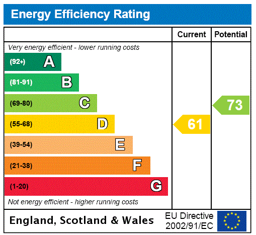 EPC Graph for Harden, Bingley, West Yorkshire