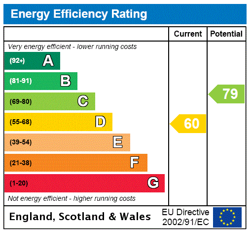 EPC Graph for View Croft Road, Shipley, West Yorkshire