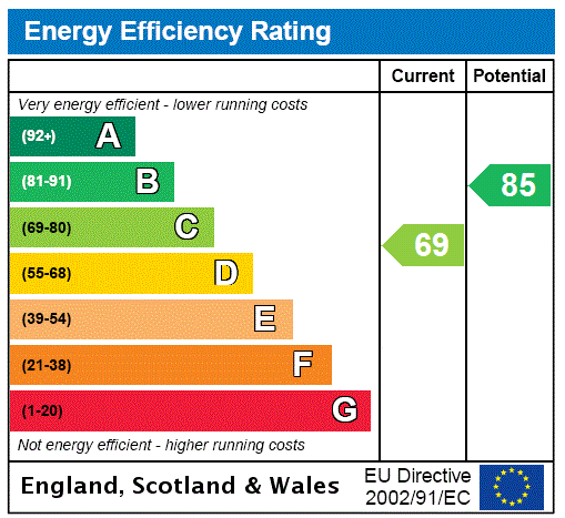 EPC Graph for The Grove, Baildon, West Yorkshire