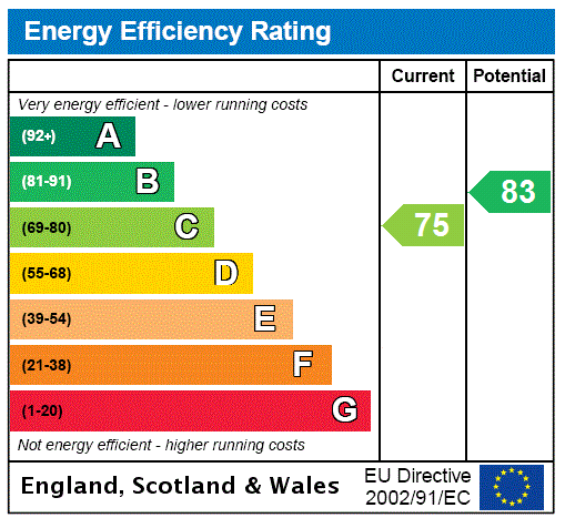 EPC Graph for Oakworth, Keighley, West Yorkshire