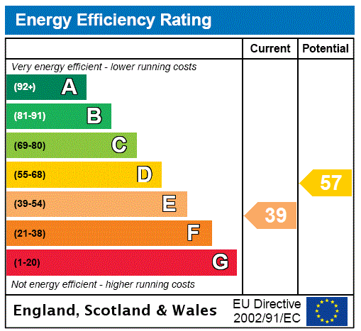 EPC Graph for Oxenhope, Keighley, West Yorkshire