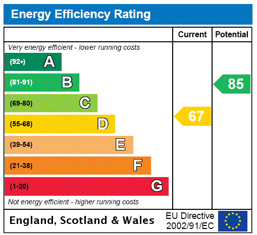 EPC Graph for Mannville Walk, KEIGHLEY, West Yorkshire