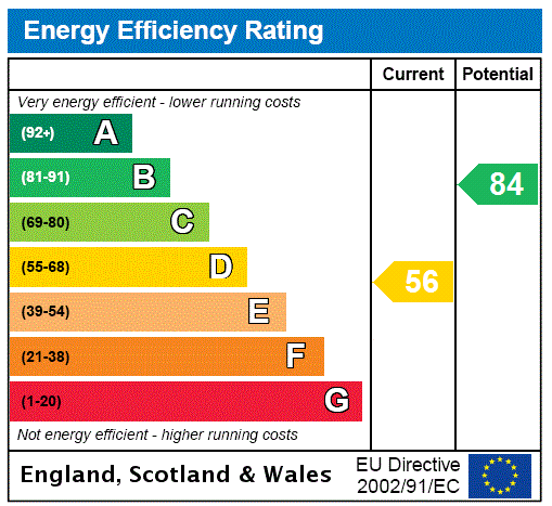EPC Graph for Haworth, Keighley, West Yorkshire