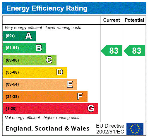 EPC Graph for Steeton, Keighley, West Yorkshire
