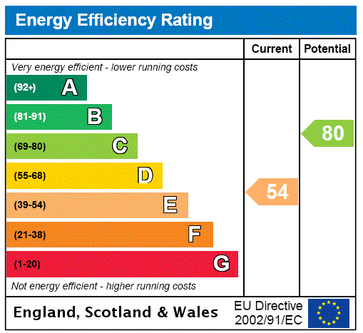 EPC Graph for Bradford Road, Riddlesden, Keighley