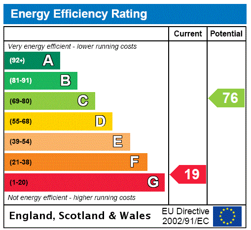 EPC Graph for Shann Lane, Keighley, West Yorkshire