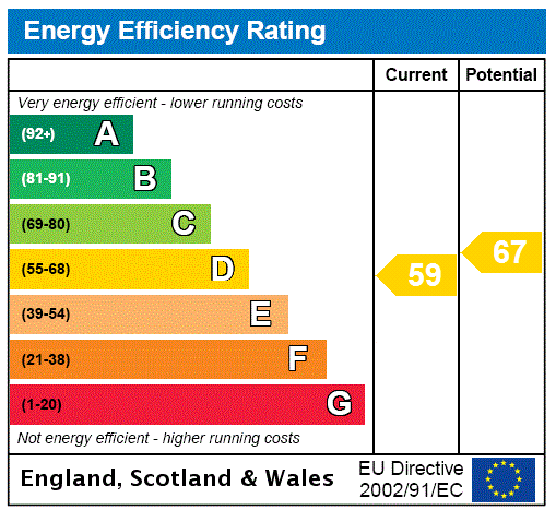 EPC Graph for Castle Road, Keighley, West Yorkshire