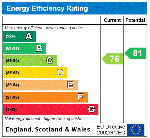 EPC Graph for Bingley, West Yorkshire