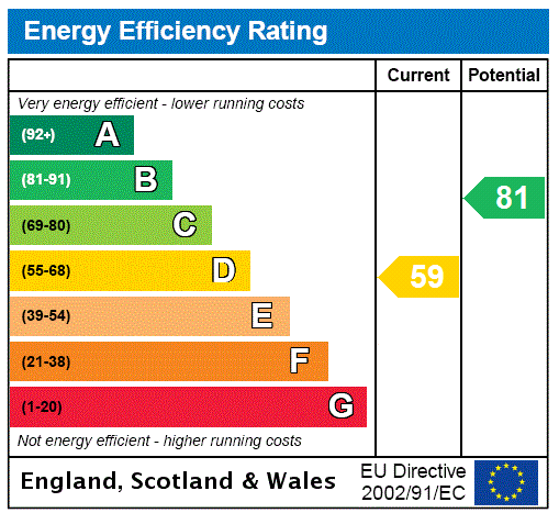 EPC Graph for Cullingworth, West Yorkshire