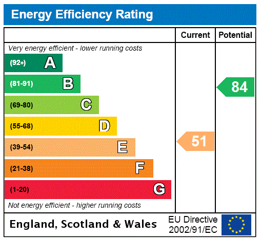EPC Graph for Cross Roads, Keighley
