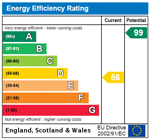 EPC Graph for Riddlesden, Keighley, West Yorkshire