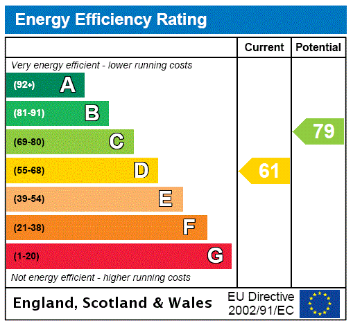 EPC Graph for Oakworth, Keighley