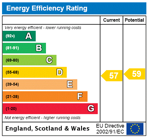 EPC Graph for Steeton, Keighley